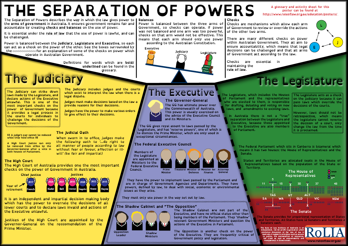 The doctrine of the separation of powers is an example of ...
