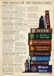 Click to Download the 'Legacy of the Magna Carta' Poster