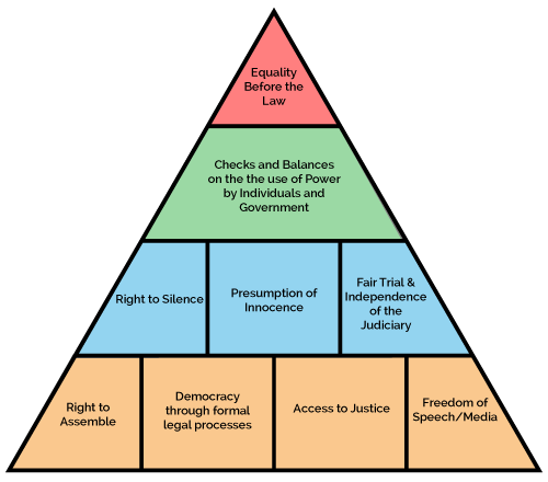 hierarchy courts of subordinate courts in malaysia essay View essay - the malaysian legal system hierarchy from tourism law419 at mara university of technology the malaysian legal system hierarchy  subordinate courts.