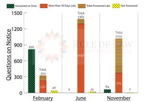 Senate-Estimate-Survey-No7-Graph