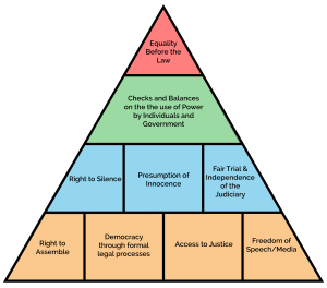 Rule of Law Principles Pyramid