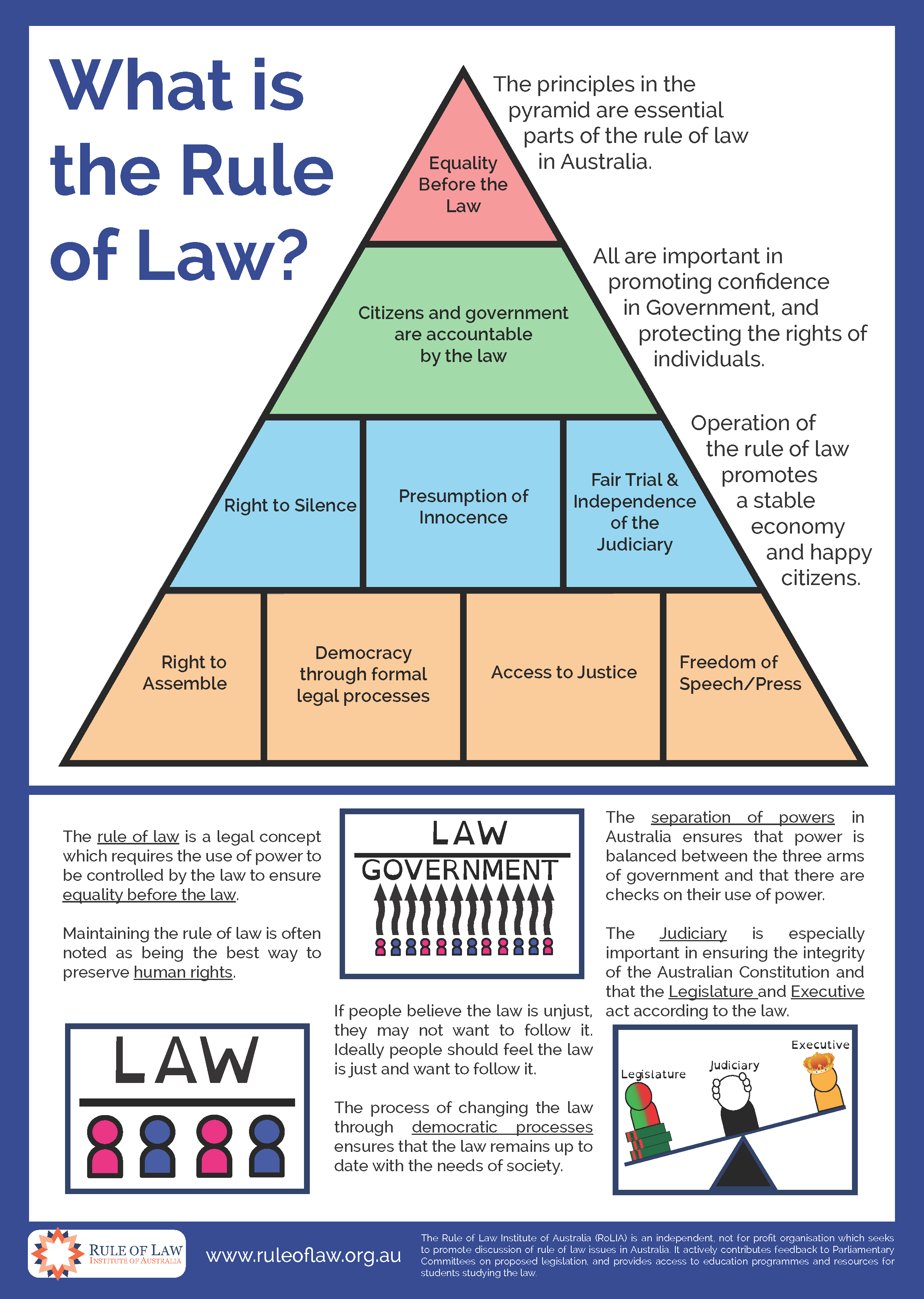 law in australian society Law is used by the commonwealth, state and territory governments to exercise unlimited power over members of society to control behaviour and prevent disputes c law is the means by which the democratically elected commonwealth parliament represents the will of australian society d.