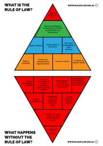 RuleOfLaw_Pyramids