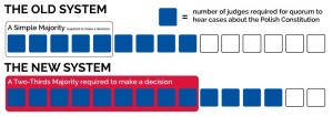 Diagram of Changes to Poland's Constitutional Court
