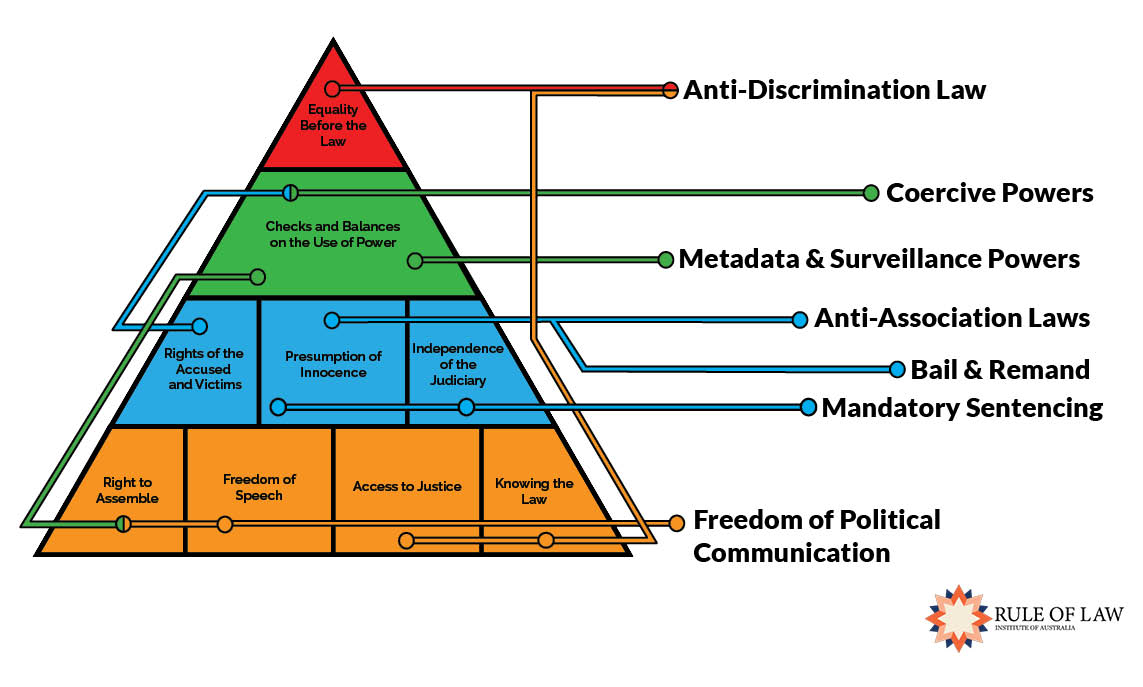 Rule of Law Pyramid and Topics