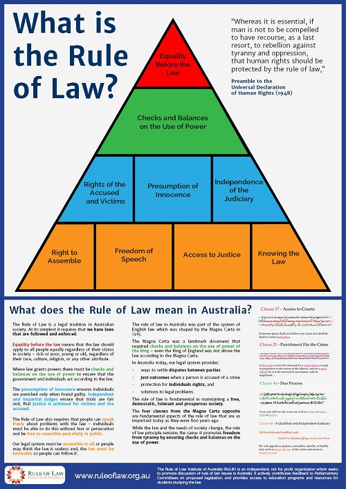 The Rule of Law Principle in Australia