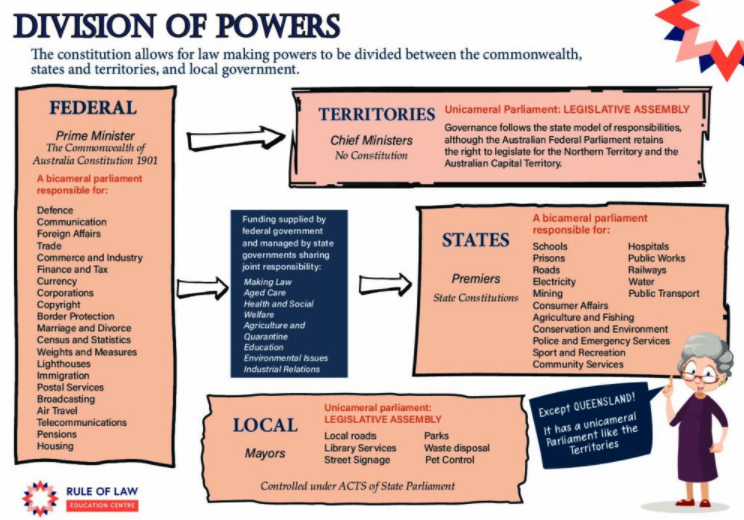 Division of Powers Poster