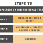 Explainer – The Treaty Process in Australia